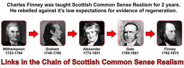 links to scottish common sense realism